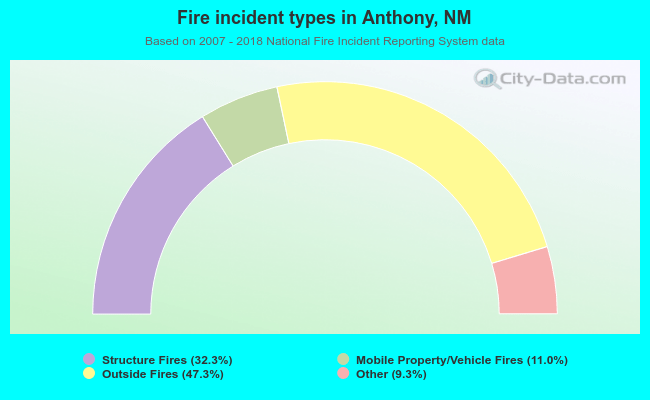 Fire incident types in Anthony, NM