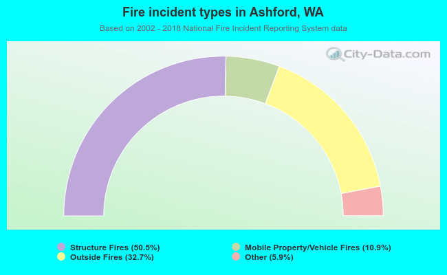 Fire incident types in Ashford, WA