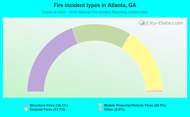Fire incident types in Atlanta, GA