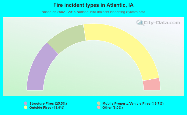 Fire incident types in Atlantic, IA
