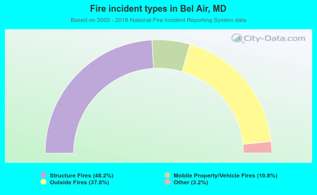 Fire incident types in Bel Air, MD