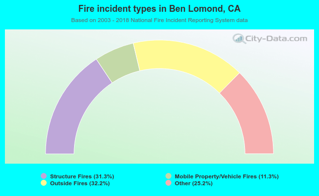 Fire incident types in Ben Lomond, CA
