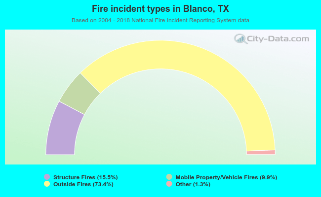 Fire incident types in Blanco, TX