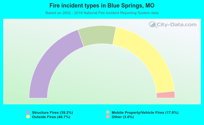 Fire incident types in Blue Springs, MO