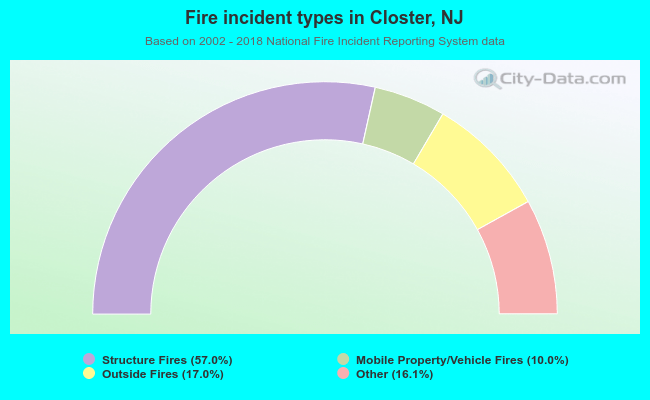 Fire incident types in Closter, NJ