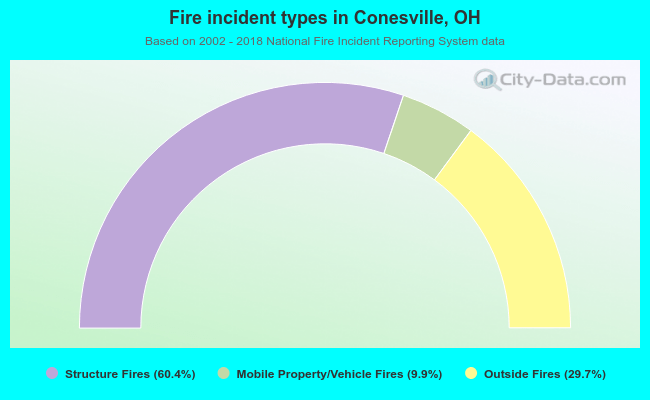Fire incident types in Conesville, OH