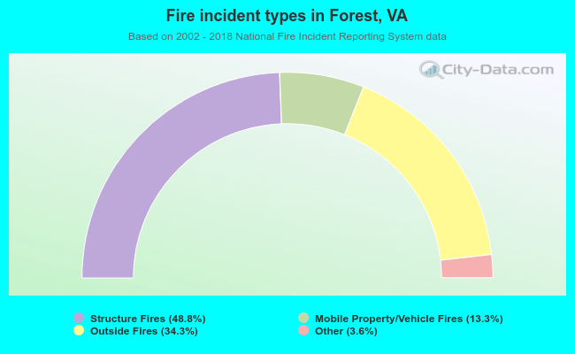 Fire incident types in Forest, VA