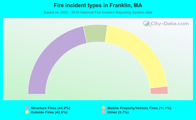 Fire incident types in Franklin, MA