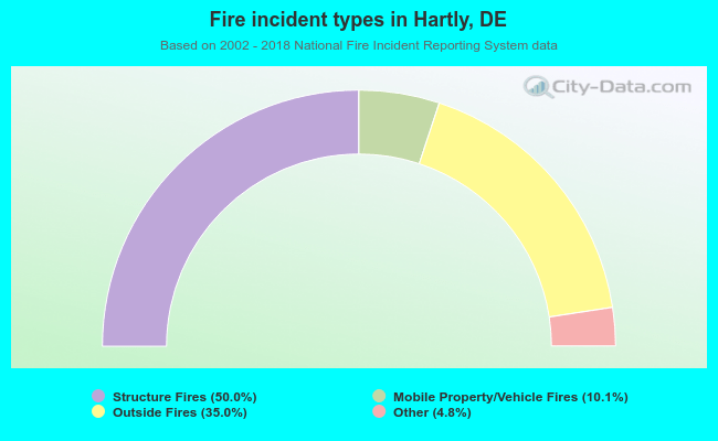 Fire incident types in Hartly, DE