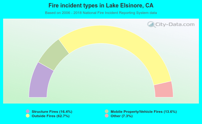 Fire incident types in Lake Elsinore, CA