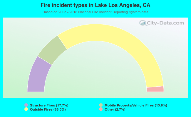 Fire incident types in Lake Los Angeles, CA