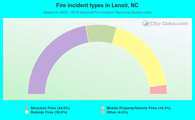Fire incident types in Lenoir, NC