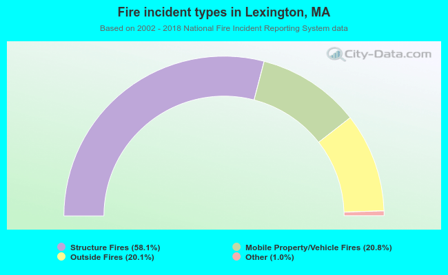 Fire incident types in Lexington, MA