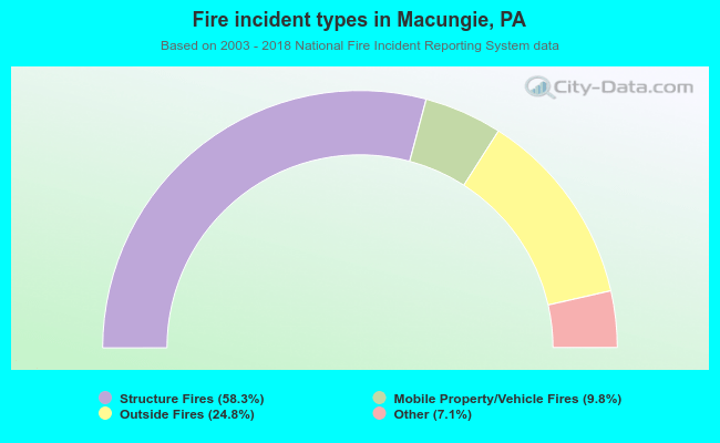 Fire incident types in Macungie, PA