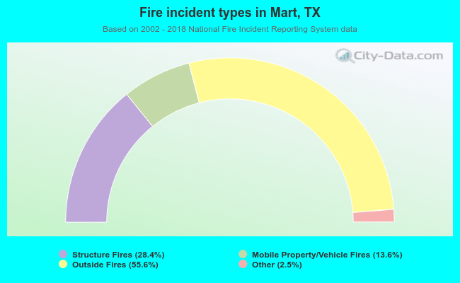 Fire incident types in Mart, TX