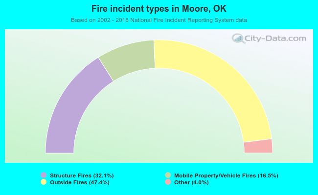 Fire incident types in Moore, OK