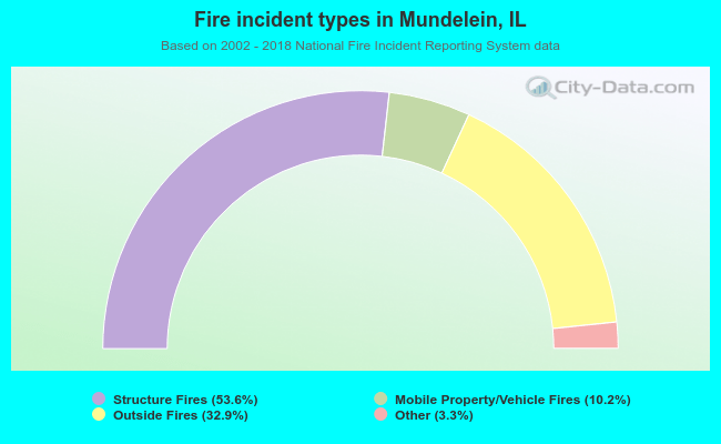 Fire incident types in Mundelein, IL