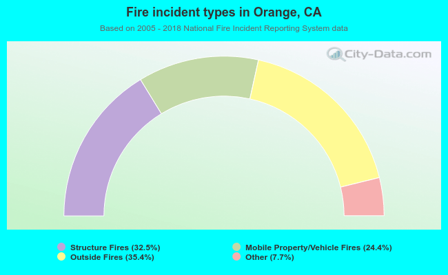 Fire incident types in Orange, CA