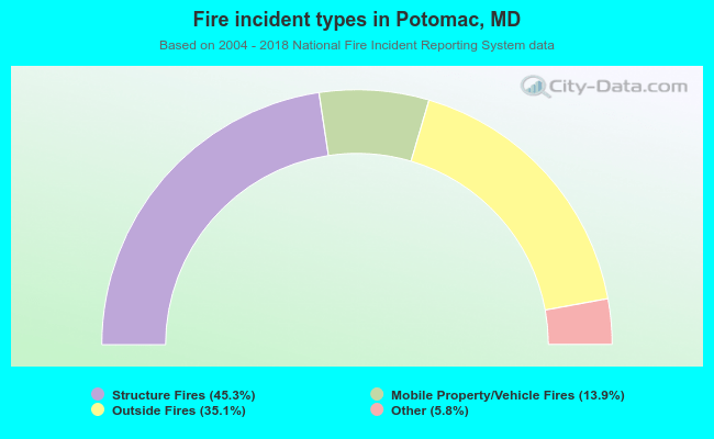 Fire incident types in Potomac, MD
