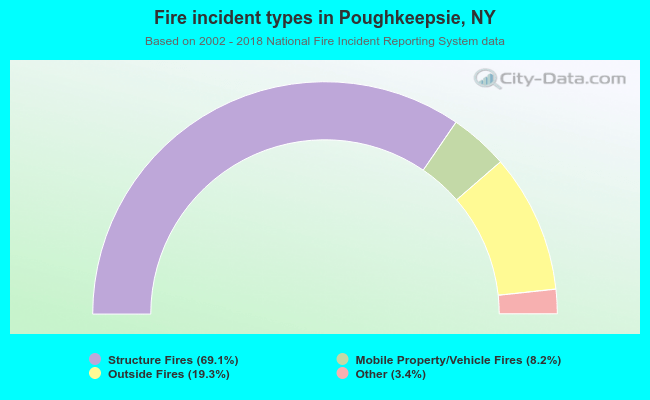 Fire incident types in Poughkeepsie, NY