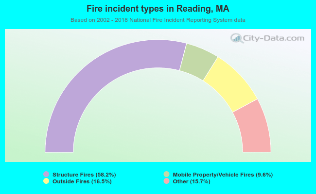 Fire incident types in Reading, MA