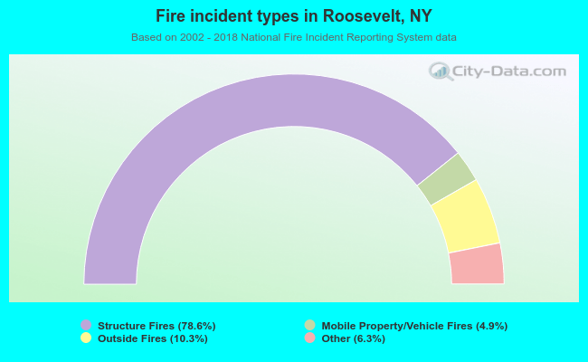 Fire incident types in Roosevelt, NY