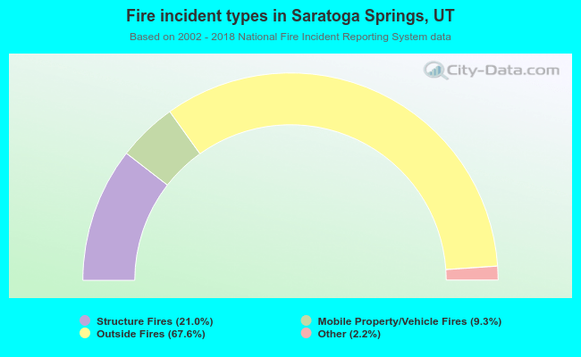 Fire incident types in Saratoga Springs, UT