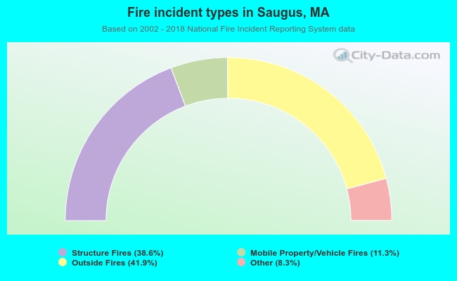 Fire incident types in Saugus, MA