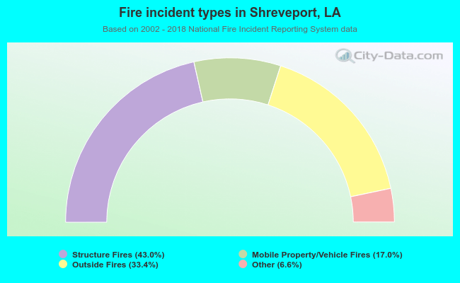Fire incident types in Shreveport, LA