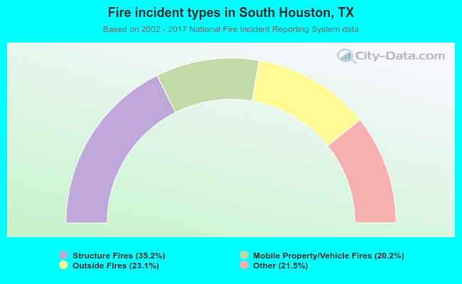 Fire incident types in South Houston, TX