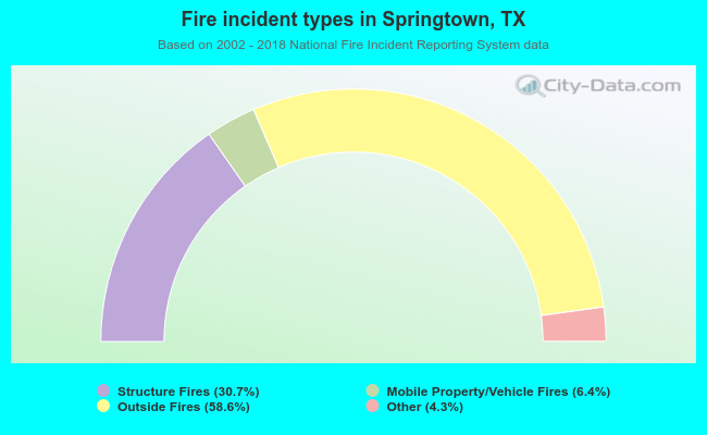 Fire incident types in Springtown, TX