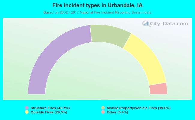 Fire incident types in Urbandale, IA