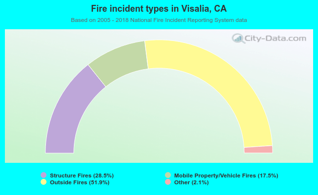 Fire incident types in Visalia, CA