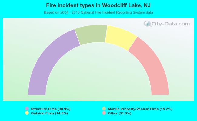 Fire incident types in Woodcliff Lake, NJ
