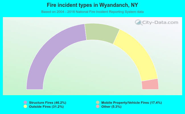 Fire incident types in Wyandanch, NY