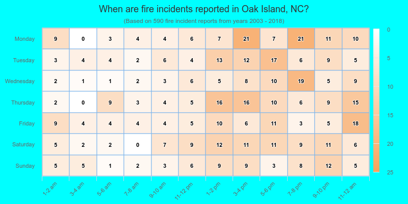 When are fire incidents reported in Oak Island, NC?