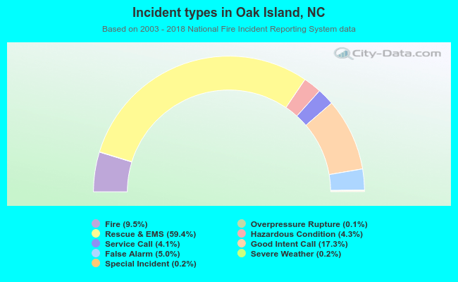 Incident types in Oak Island, NC