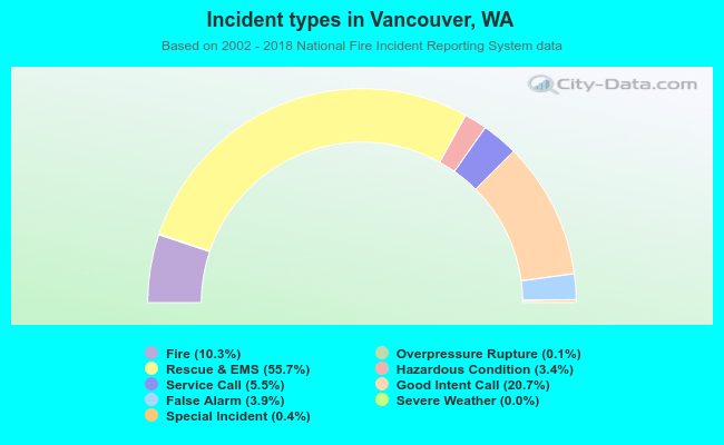 Fire incident types in Vancouver, WA