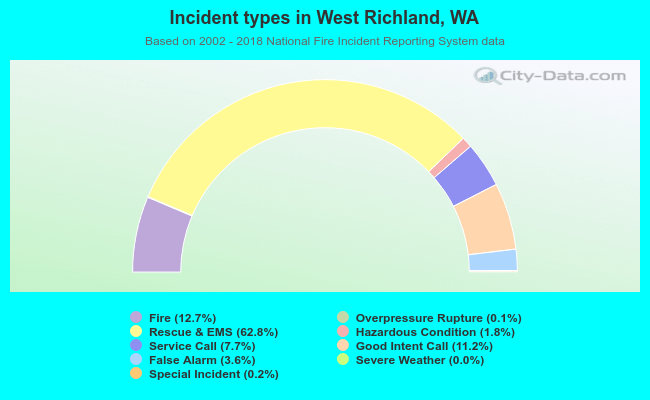 Fire incident types in West Richland, WA