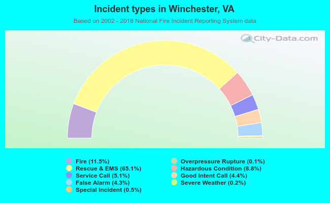 Fire incident types in Winchester, VA
