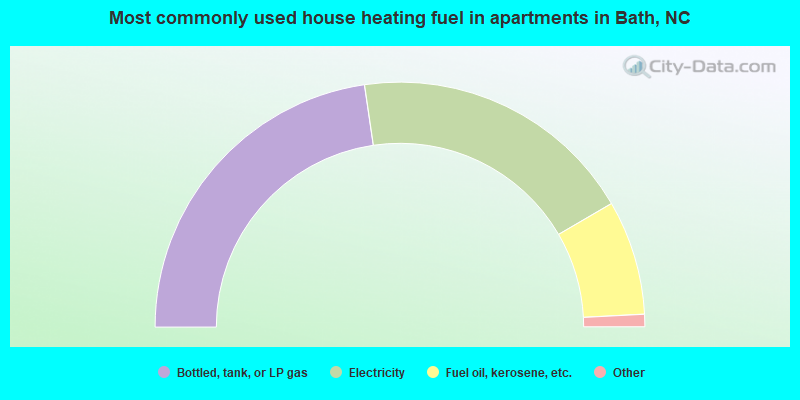 Most commonly used house heating fuel in apartments in Bath, NC