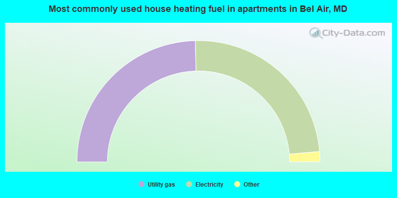 Most commonly used house heating fuel in apartments in Bel Air, MD