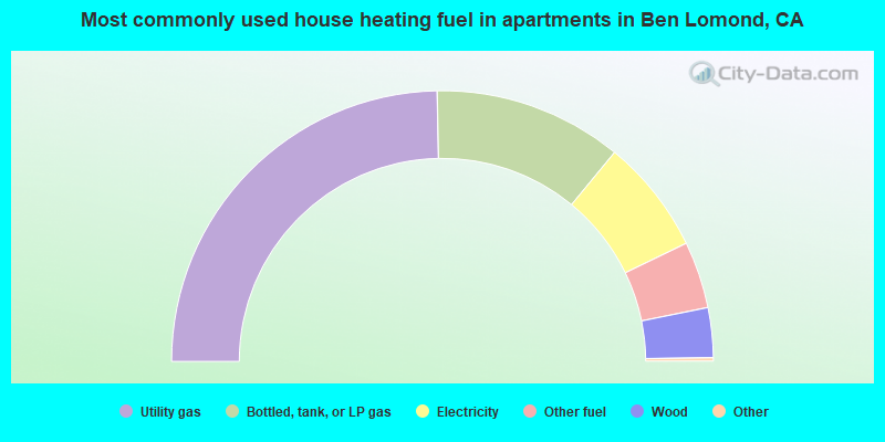 Most commonly used house heating fuel in apartments in Ben Lomond, CA