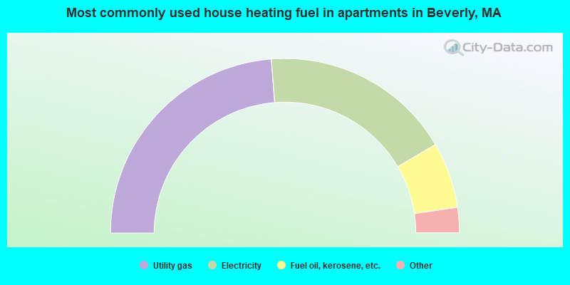 Most commonly used house heating fuel in apartments in Beverly, MA