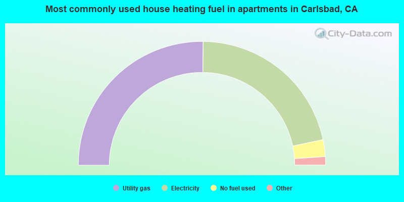 Most commonly used house heating fuel in apartments in Carlsbad, CA