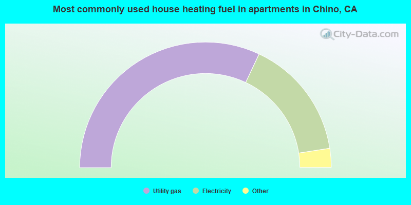 Most commonly used house heating fuel in apartments in Chino, CA