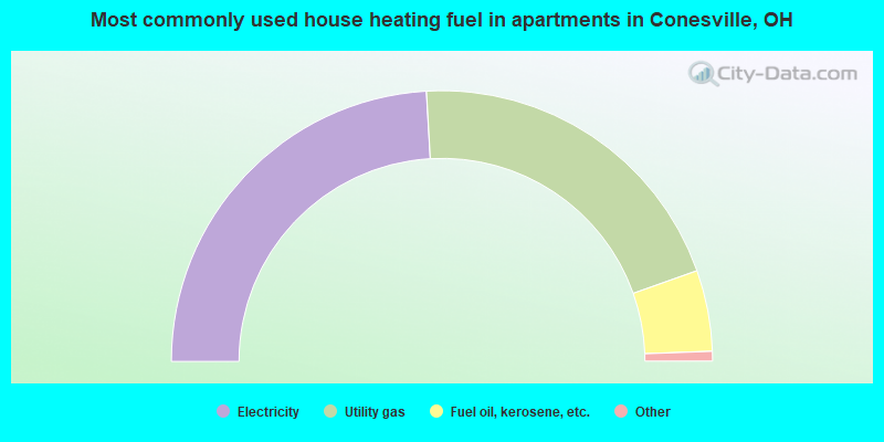 Most commonly used house heating fuel in apartments in Conesville, OH
