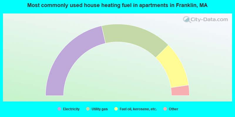 Most commonly used house heating fuel in apartments in Franklin, MA