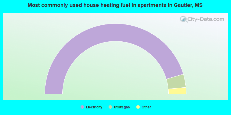 Most commonly used house heating fuel in apartments in Gautier, MS