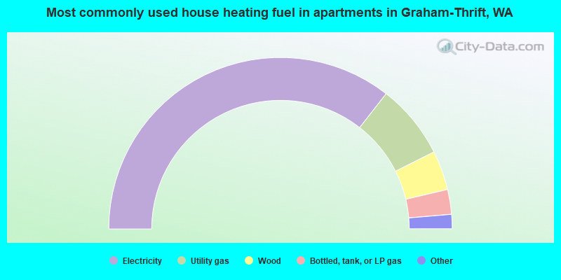 Most commonly used house heating fuel in apartments in Graham-Thrift, WA